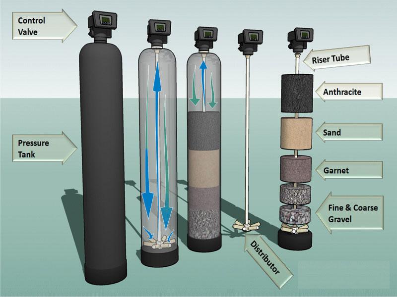 NEYA - A Water Treatment plant